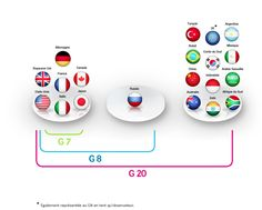 The members of the G7, G8 and G20