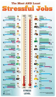 The Most & Least Stressful Jobs Pretty amazing that it's more stressful to be a CEO than a surgeon.