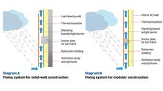 Rainscreen Cladding Diagram A shows a typical solid-wall construction, in which there would be a load-bearing wall, probably insulated, with a cladding carrier system with cladding fixed to it. Diagram B refers to the use of modular or offsite construction, where there would be a frame made of metal or timber and filled with insulation, to which the carrier system and the rainscreen cladding would be attached. http://www.bdonline.co.uk/cpd-module-1-composite-cladding/5013335.article