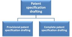 #Patent Specification #Drafting