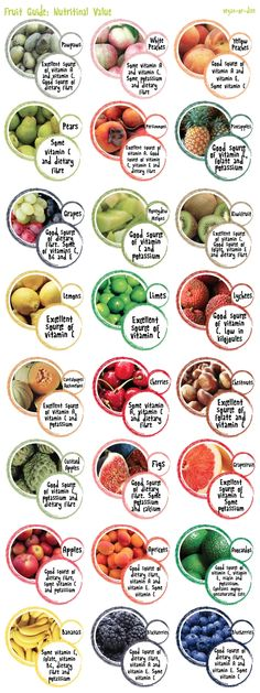 Colorful nutritional value chart for kids' favorite kinds of fruit :) http://papasteves.com/blogs/news/7908471-fructose-overload-buyer-beware