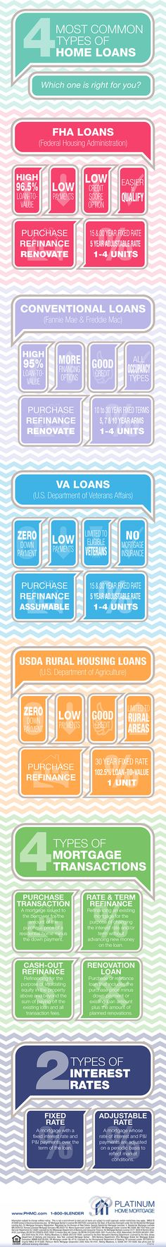 Types of Home Loans infographic - FHA, Conventional, VA, USDA, purchase, refinance, fixed rate, and adjustable rate