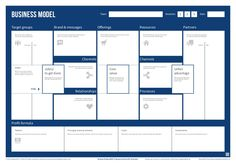 "The ""Business Model Canvas"" has been designed to visualize the essential ingredients of a business model as a future business scenario, on one page. Business Model Template, Business Model Example, Business Design, Business Storytelling, Business Education, Business Management, Business Planning, Marketing Strategy Template, Business Model Canvas"