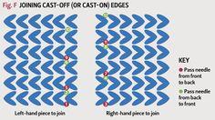 Seaming casto off edges with matress stitch