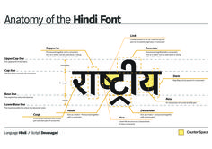 9 Best Hindi font images in 2018 | Hindi font, Gulzar poetry