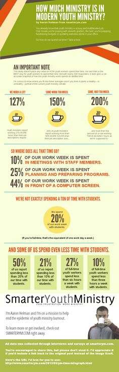 youth ministry time infographic Where youth pastors spend their time [infographic]