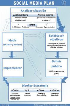 Social Media Plan #infografia #infographic #socialmedia