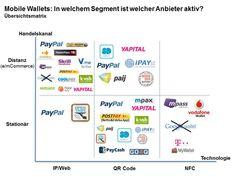 Mobile Payment: Sechs Segmente für digitale Brieftaschen, Mobile Wallets