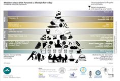 Dieta Mediterranea: non solo salute ma anche sostenibilitàFuniBlogs – FUNIBER