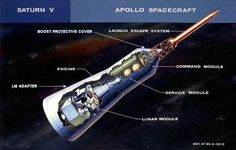 The Apollo Spacecraft with callouts of the major components. The spacecraft consisted of the lunar module, the service module, the command module, and the launch escape system Apollo 11 Mission, Apollo Missions, Nasa Langley, Apollo Spacecraft, Apollo Nasa, Apollo Space Program, Space Race, Man On The Moon, Moon Landing