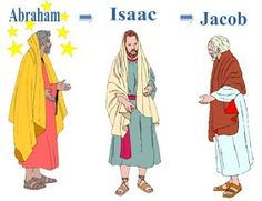 This is an easy way to teach the 12 sons of Jacob and how they became the 12 tribes of Israel. Students always understand the changes aft.