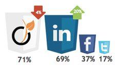How Do European Companies Use Social Recruiting