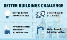 Energy Efficiency Kills Coal, One Building At A Time