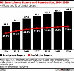 US Smartphone Buyers and Penetration, 2014-2020 (millions and % of digital buyers)