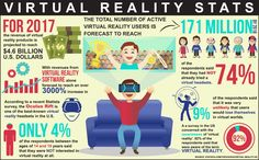 Virtual Reality is expected to see a steep incline in awareness, usership, and revenue between now and expecting to reach 171 million users. Virtual Reality Goggles, Augmented Reality, Best Travel Sites, Travel Tips, Health Insurance Coverage, Phd Student, Social Determinants Of Health, Sustainable Tourism, Research Methods