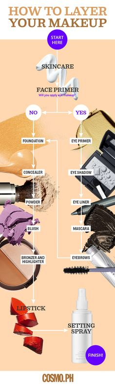 INFOGRAPHIC: How To Layer Your Makeup | Beauty | Online Home Of Fun, Fearless Pinays | Cosmopolitan Magazine Philippines | Cosmo.ph