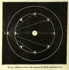 Fig. 95. Motions of Venus with respect to the Earth, supposed at rest. Advanced physiography. 1897   http://nemfrog.tumblr.com/post/112059775087/fig-95-motions-of-venus-with-respect-to-the