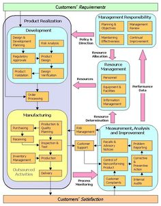 ISO 13485 Process Model Diagram - Does anyone have one? Project Management Dashboard, Safety Management System, Resource Management, Risk Management, Business Management, Management Quotes, Office Management, Management Styles, Classroom Management