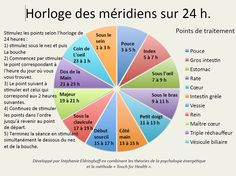 Horloge des méridiens Eft Tapping, Reiki, Chart, Image, Recycled Crafts, Body Clock, Chinese Medicine, Ejercicio, Exercises