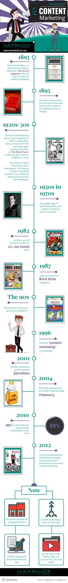 The history and evolution of content marketing [Infographic]