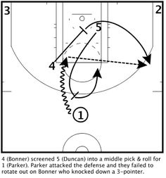 San Antonio Spurs : Hook Out Youth Basketball Drills, Basketball Plays, Nba Playoffs, San Antonio Spurs, Pointers, Middle, Sports, Santa Muerte, Hs Sports