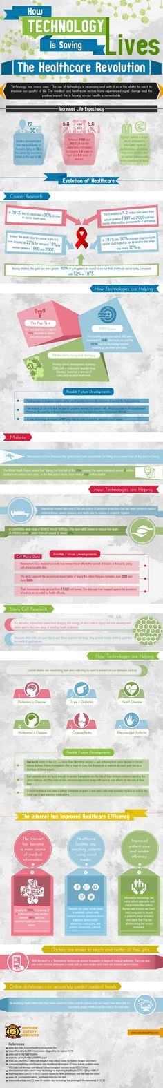 Infographic: How Healthcare Technology is Saving Lives