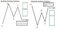 The Gartley Pattern > https://www.dailyfx.com/forex-education/senior/forex-articles/2012/12/10/Learn_Forex_The_87_Year_Old_Chart_Pattern_That_Traders_Still_Love.html (useful #trading article for #trader)