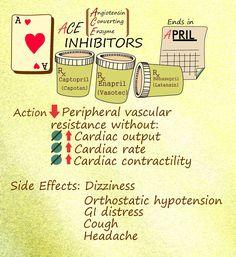NCLEX Nursing guide on ACE inhibitors