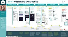 Customer journey maps help to comprehend this intricate subject. In this article, we will give a complete guide on how to build a customer journey map that works. Experience Map, Customer Experience, User Flow Diagram, Uber Business, Business Process Mapping, Set Up Account, Customer Persona, Life Map, Customer Journey Mapping