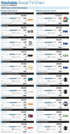 This is showing tv shows that are generating the most social buzz, and if its good attention or bad. Quite interesting that some of the same shows stay in the top 10!