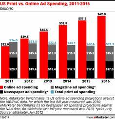US Print vs. Online Ad Spending, 2011-2016, as of Jan 2012
