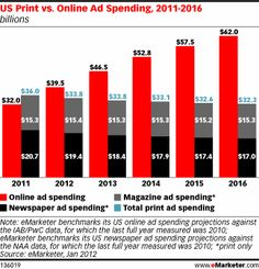 US online advertising spending, which grew 23% to $ 32.03 billion in 2011, is expected to grow an additional 23.3% to $ 39.5 billion this year—pushing it ahead of total spending on print newspapers and magazines, according to new forecast by eMarketer.