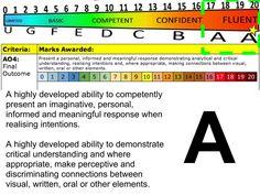 GCSE Grade A  Assessment Objective 4