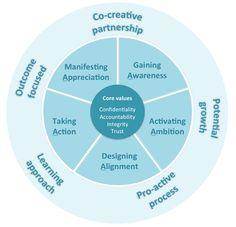Coaching Model: The 5A A Coaching Model Created by Marie Lenail-Chouteau (Corporate Coach, MALAYSIA)