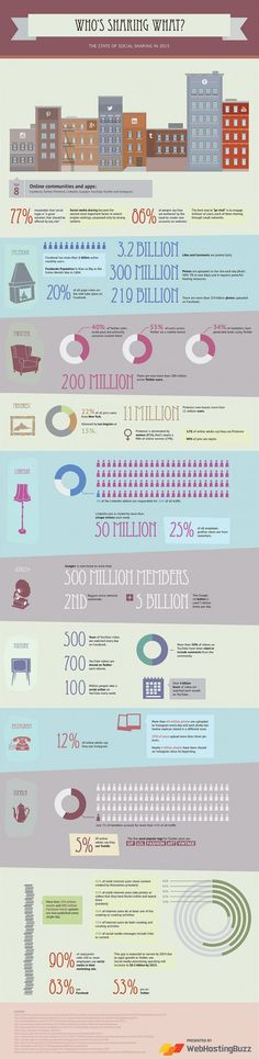 [INFOGRAPHIC] Who's Sharing What - The State of Social Sharing in 2013