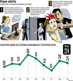 A Polícia Civil investiga pelo menos dois casos de estupro que teriam sido cometidos por um homem que se passa por preparador físico para atrair as vítimas a falsos estúdios em Belo Horizonte, onde acontecem os abusos. (10/11/2016) #Estupro #Abuso #Personal #PersonalTrainer #BH #BeloHorizonte #Belvedere #Infográfico #Infografia #HojeEmDia