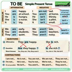 TO BE - Simple present tense in English