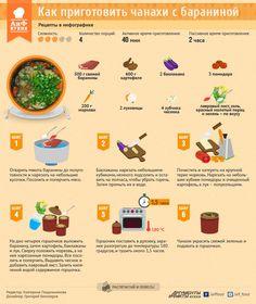 Как приготовить чанахи с бараниной. Рецепт в инфографике | ИНФОГРАФИКА | АиФ Ставрополь