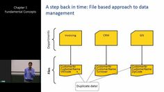 This is the first chapter in the web lecture series of Prof. Bart Baesens: Introduction to Database Management Systems. Bart Baesens holds a Ph. Database Design, Learn Programming, Back In Time, Free Ebooks, Software, Management, Concept, Learning, Linux