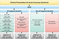 Related image Nursing Cheat Sheet, Ekg Interpretation, Acute Coronary Syndrome, Pa Life, Np School, Critical Care Nursing, Icu Nursing, Nclex, Pharmacology
