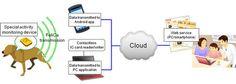 Fujitsu  un collier pour surveiller son chien via le Cloud