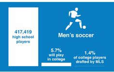Think you're #DI material? Check out the #NCAA's probability of competing beyond high school.