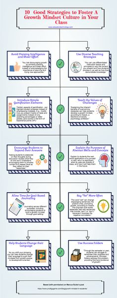 10 Good Strategies to Foster A Growth Mindset Culture in Your Class