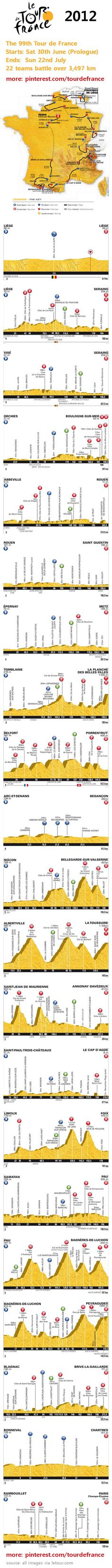 Tour de France 2012 #infographic Map & All Stage Profiles. The most famous #bicycle race in the world! #LeTour #TdF