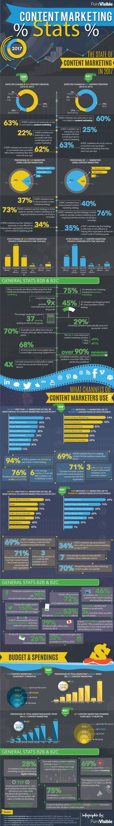 Content Marketing Statistics And Trends #infographic