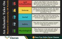Psychological needs of a Muslim