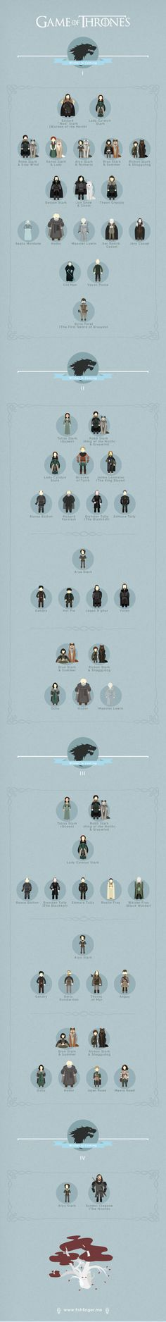Game of Thrones by Petros Afshar, via Behance