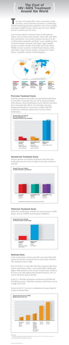 Infographic The Cost of HIV and AIDS Care Around the World