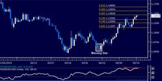 EUR/USD Technical Analysis: Upside Momentum Ebbing? | Forex Quebec