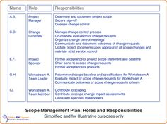 Scope Management Plan: Everything You Need to Know Change Control, Project Definition, Change Request, Sign Off, Decision Making, Project Management, Definitions, Need To Know, Work Hard